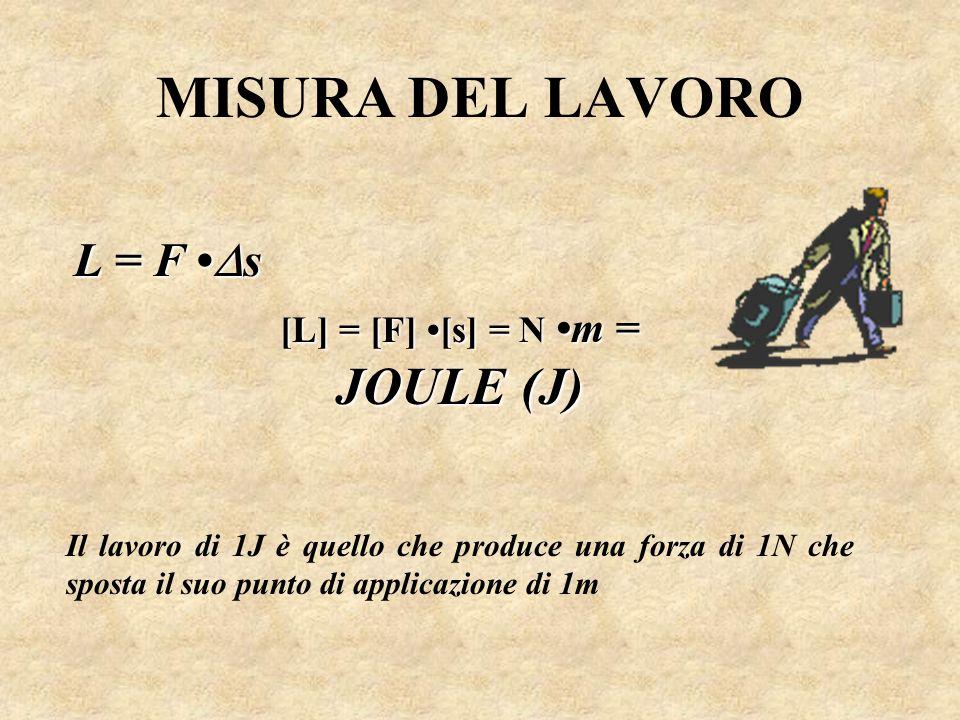 [L] = [F] •[s] = N •m = JOULE (J)